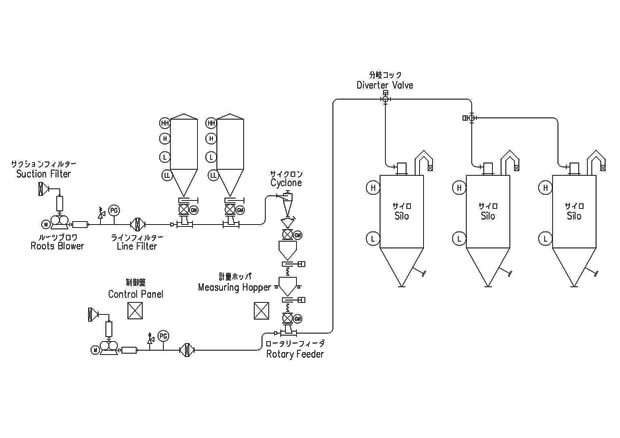Suspension Dispersion Flow Dilute Phase Conveying System