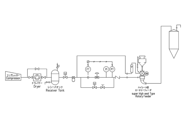 Plug Flow Dense Phase Conveying System We Design And